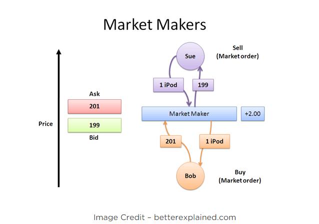 Market maker binary options