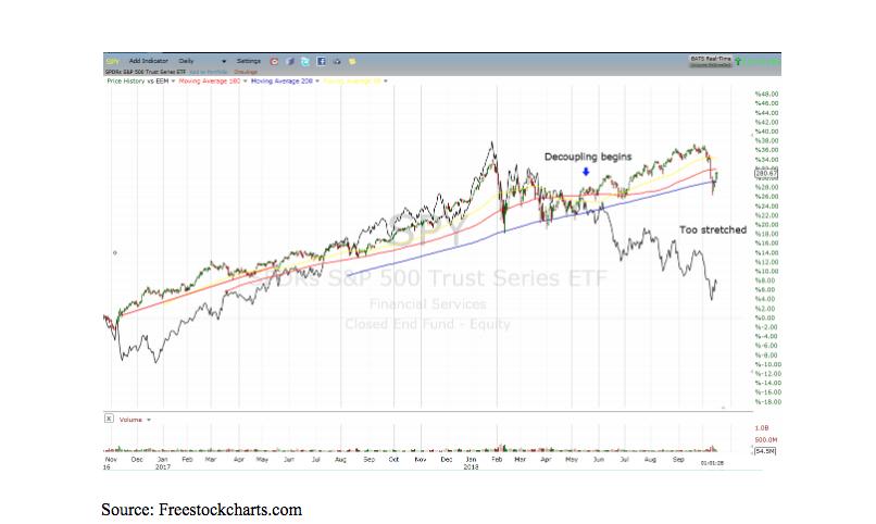 Emerging Market Index, eem