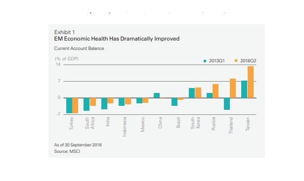 EM Economic Health
