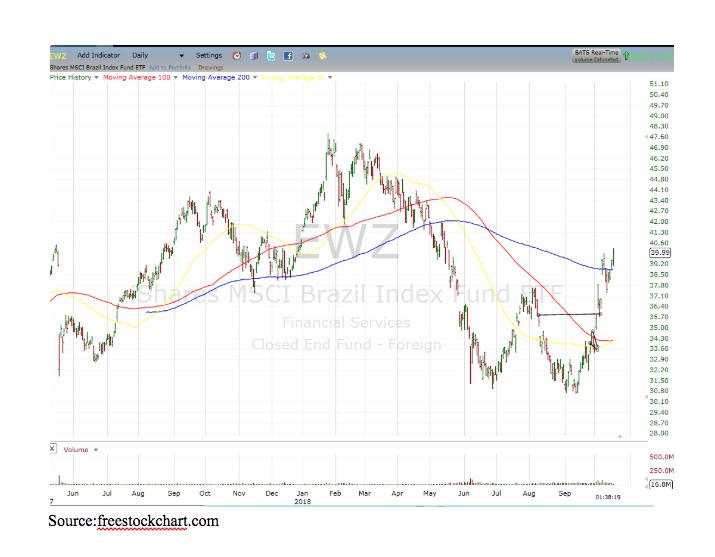 EWZ, MSCI Brazil Index Fund ETF