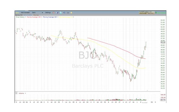 BJO, Barclays PLC