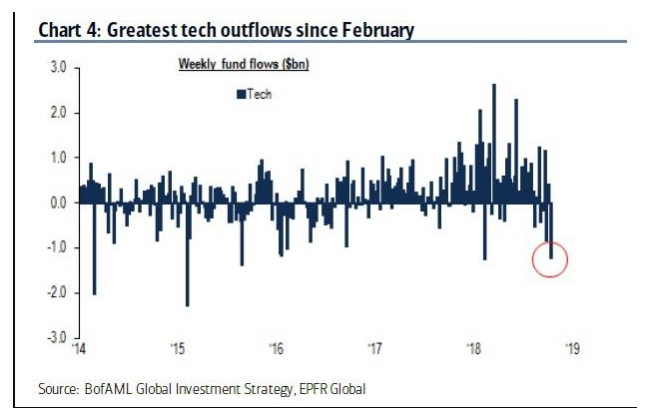 Tech Outflows