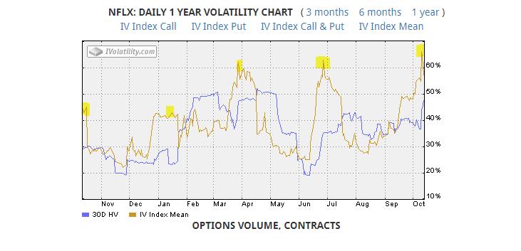 NFLX Volatility Chart, netflix volatility chart