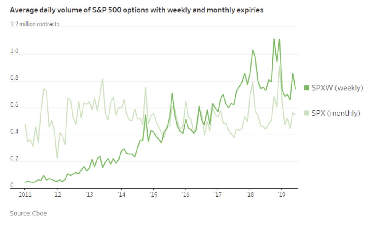 average volume S&P graph