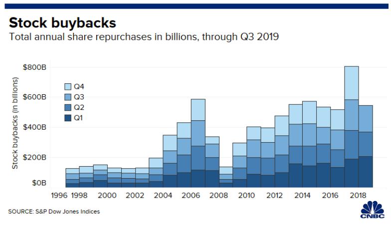 stock buybacks q3 2019