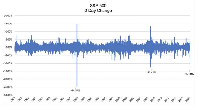 s&p 500 cov-19 chart