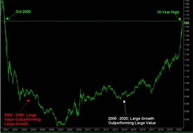 large growth vs large value stocks