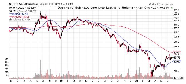 mj etf stock chart