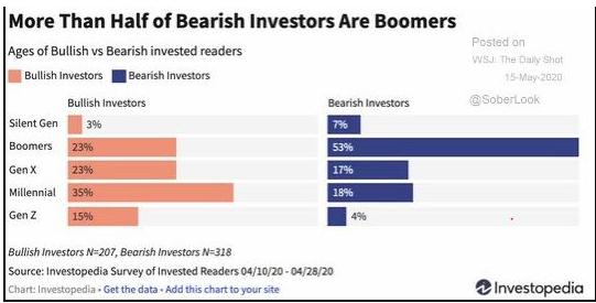 bear vs bull market investors