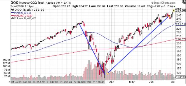qqq stock market chart 2020