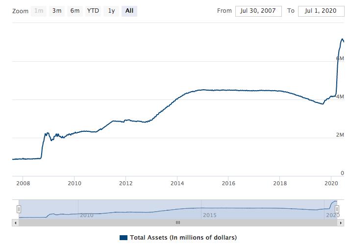 federal reserve balance sheet 2020