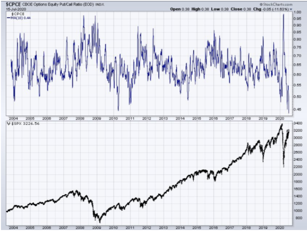 cboe options put call ratio