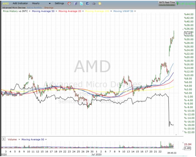 amd stock performance