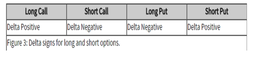 long and short delta options
