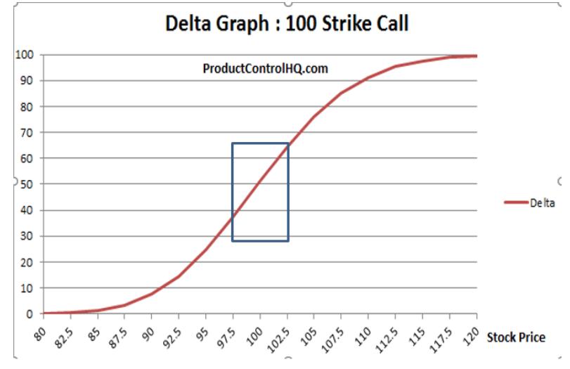 delta graph 100 strike call