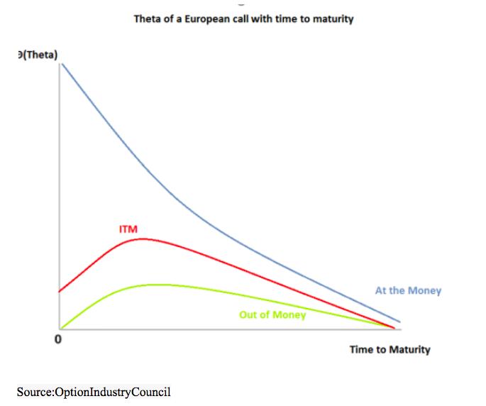 options theta time to maturity call