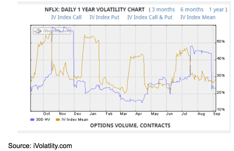 netflix one year volatility chart