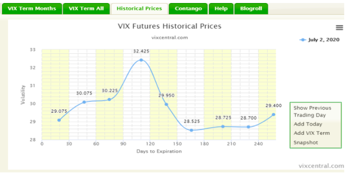 vix futures and historical prices