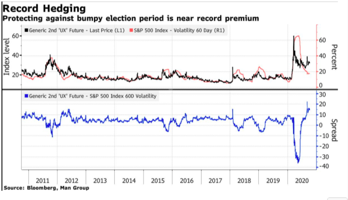 bloomberg record hedging chart