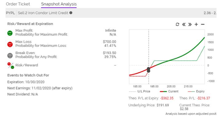 paypal snapshot analysis