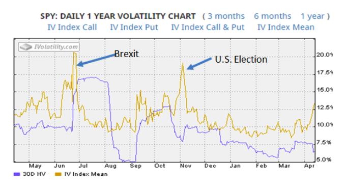 Daily 1 year volatility chart