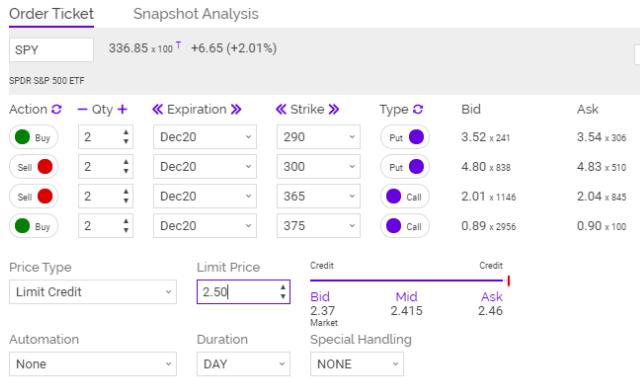 snapshot spy analysis chart
