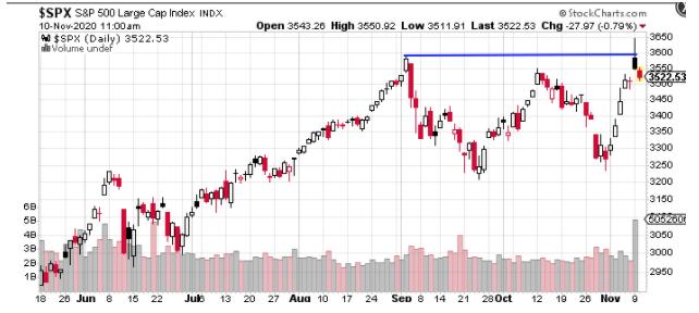 large cap sp500 index chart 2020