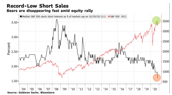 short sales bears 2004-2020