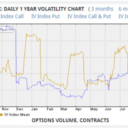 netflix implied volatility chart