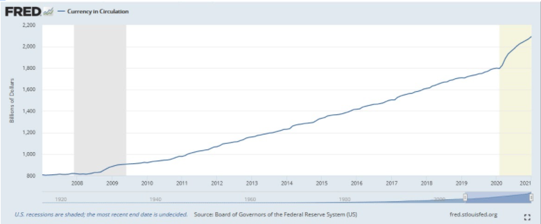 currency in circulation chart