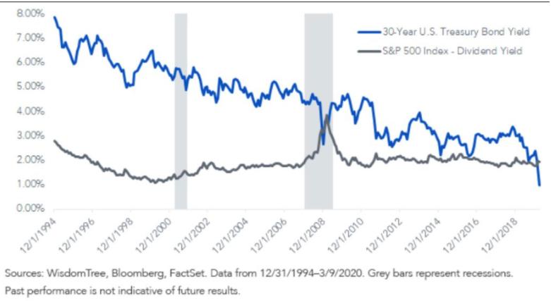 s&p 500 30 year treasury bond