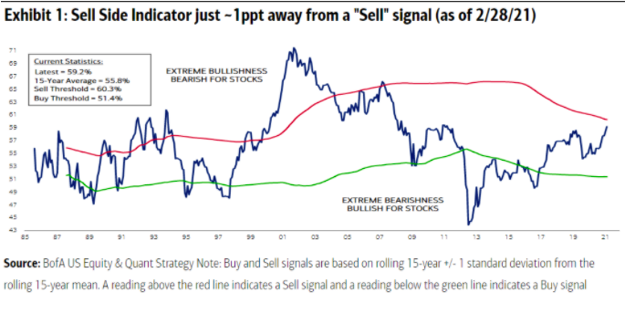 self side indicator chart extreme bullishness bearish