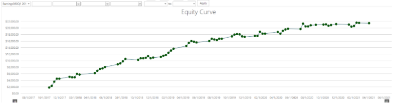 trading equity curve