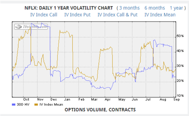 netflix daily volatility chart