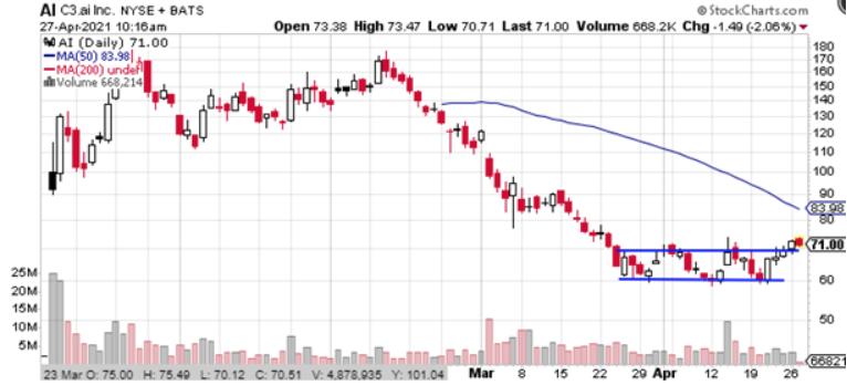 c3 ai stock chart