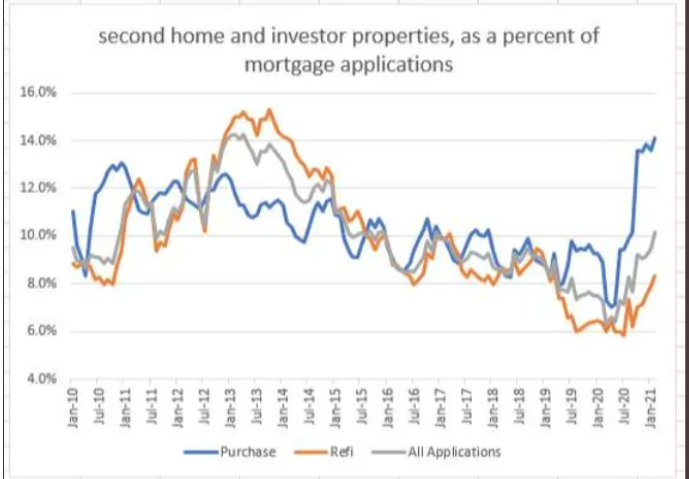 second home mortgage stats 2021