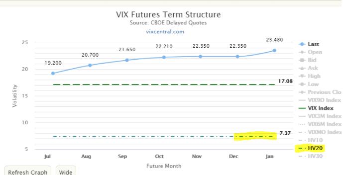vix futures term index chart