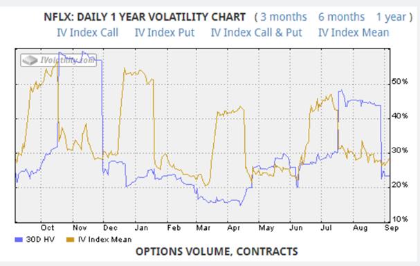 NFLX 1 year volatility chart