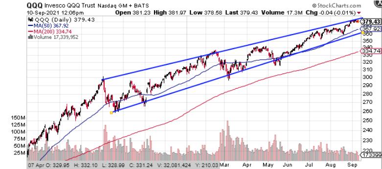 qqq invesco stock chart