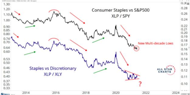 consumer staples vs s&p 500