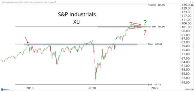 s&p industrials chart