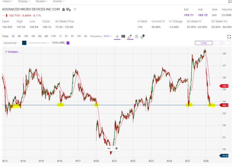 amd stock chart 2021