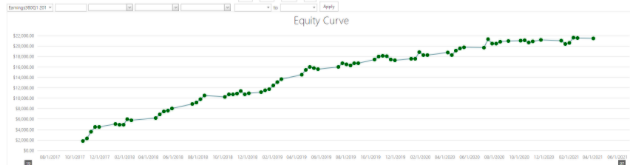 equity curve