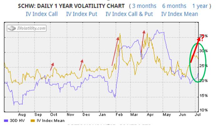 SCHW daily volatility chart