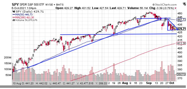 spy stock chart 2021