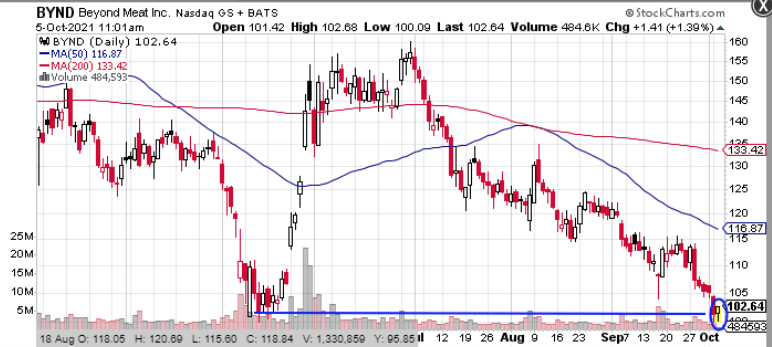 bynd stock chart 2021