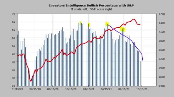 sp 500 bullish chart 2021